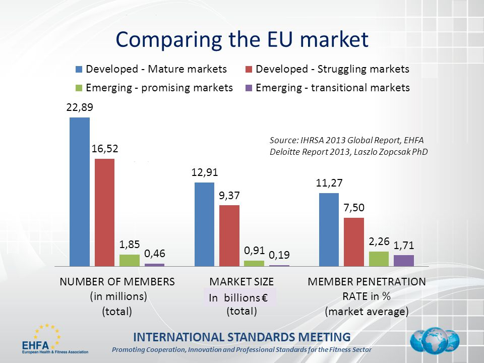 INTERNATIONAL STANDARDS MEETING Promoting Cooperation, Innovation and Professional Standards for the Fitness Sector Comparing the EU market In billions Source: IHRSA 2013 Global Report, EHFA Deloitte Report 2013, Laszlo Zopcsak PhD