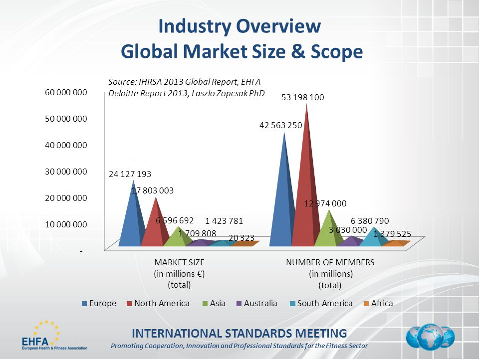 INTERNATIONAL STANDARDS MEETING Promoting Cooperation, Innovation and Professional Standards for the Fitness Sector Industry Overview Global Market Size & Scope Source: IHRSA 2013 Global Report, EHFA Deloitte Report 2013, Laszlo Zopcsak PhD
