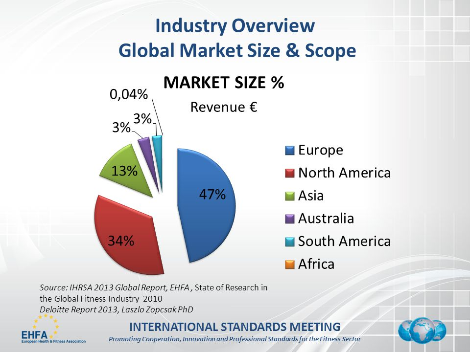 INTERNATIONAL STANDARDS MEETING Promoting Cooperation, Innovation and Professional Standards for the Fitness Sector Industry Overview Global Market Size & Scope Source: IHRSA 2013 Global Report, EHFA, State of Research in the Global Fitness Industry 2010 Deloitte Report 2013, Laszlo Zopcsak PhD