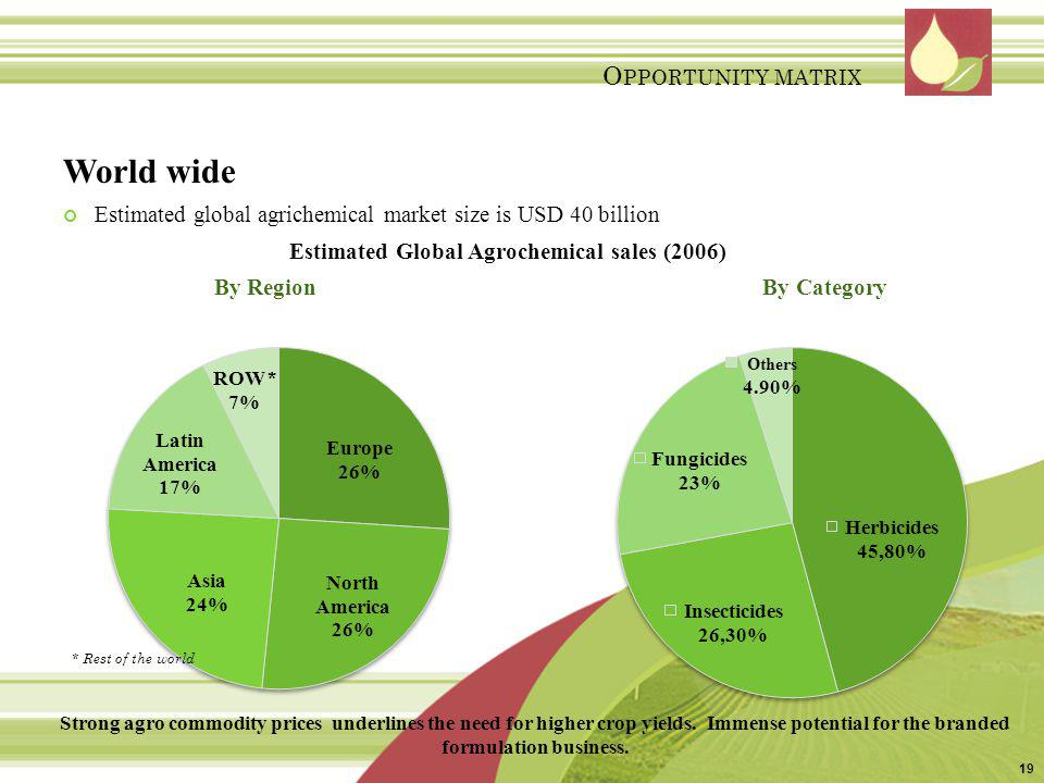World wide Estimated global agrichemical market size is USD 40 billion Estimated Global Agrochemical sales (2006) By Region By Category Strong agro co