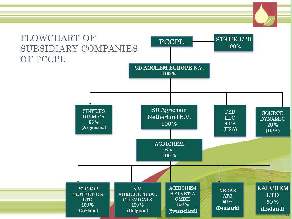 PCCPL SD AGCHEM EUROPE N.V.100 % SD AGCHEM EUROPE N.V.