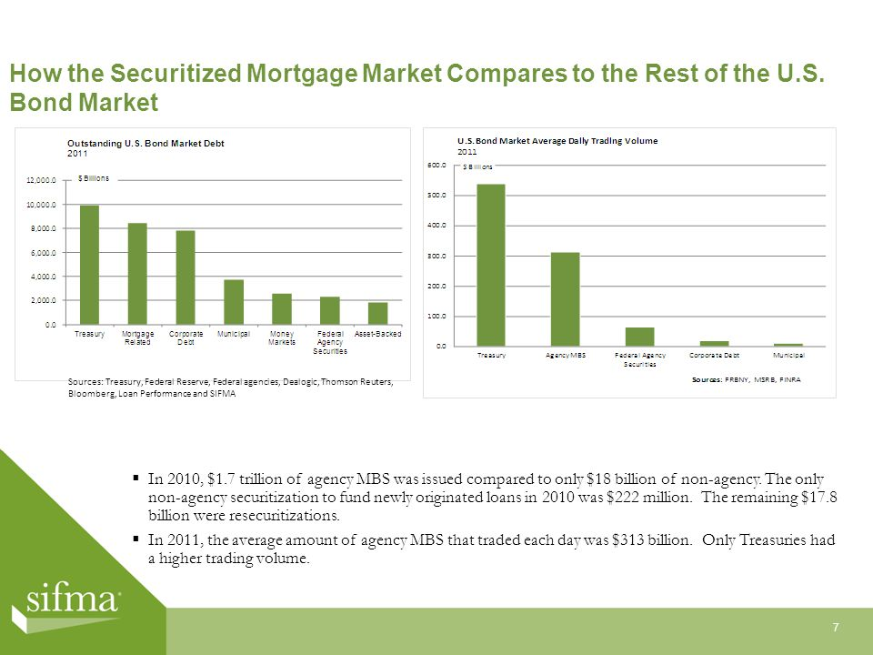 How the Securitized Mortgage Market Compares to the Rest of the U.S.