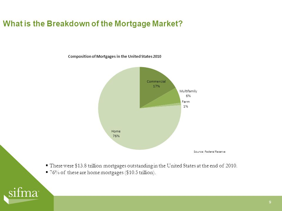 What is the Breakdown of the Mortgage Market.