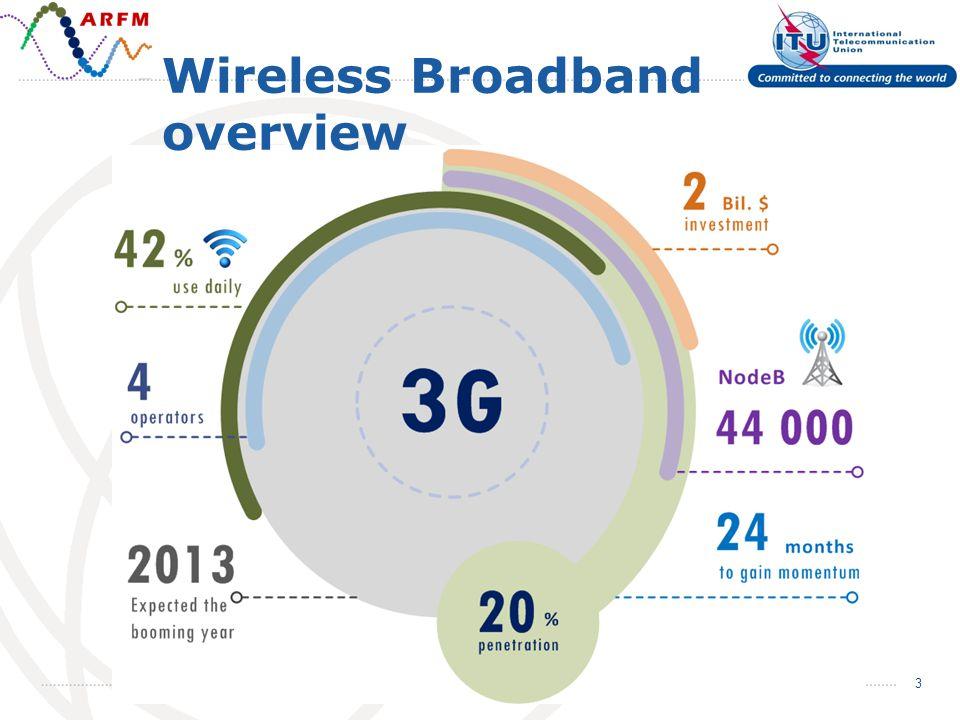 3 Wireless Broadband overview