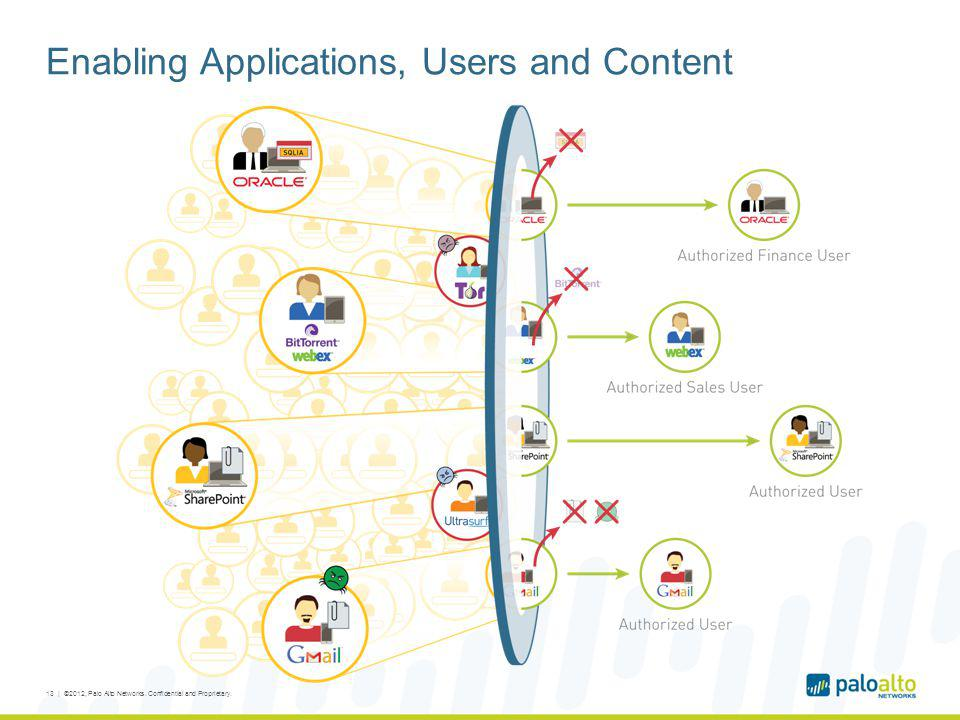 Enabling Applications, Users and Content 13 | ©2012, Palo Alto Networks. Confidential and Proprietary.