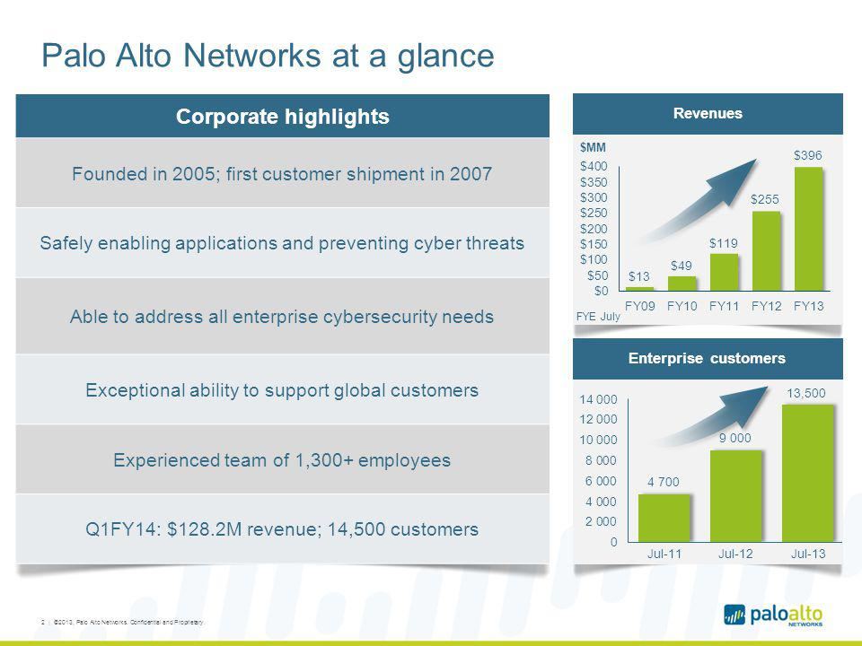 Palo Alto Networks at a glance Corporate highlights Founded in 2005; first customer shipment in 2007 Safely enabling applications and preventing cyber