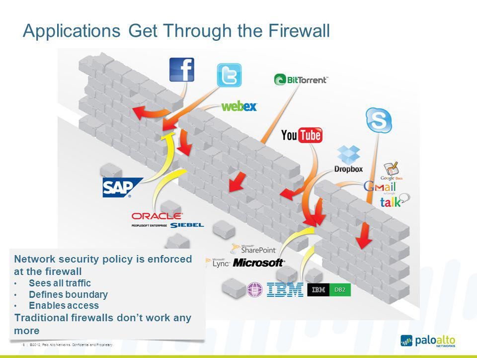 Applications Get Through the Firewall 6 | ©2012, Palo Alto Networks. Confidential and Proprietary. Network security policy is enforced at the firewall