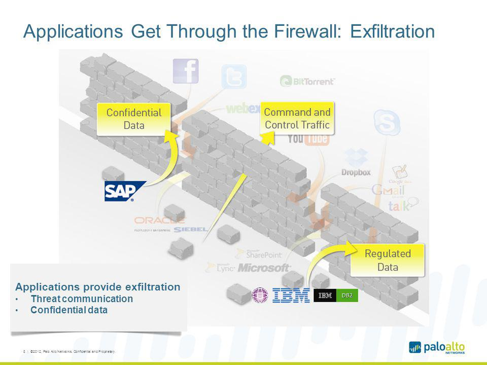 Applications Get Through the Firewall: Exfiltration Applications provide exfiltration Threat communication Confidential data 8 | ©2012, Palo Alto Netw