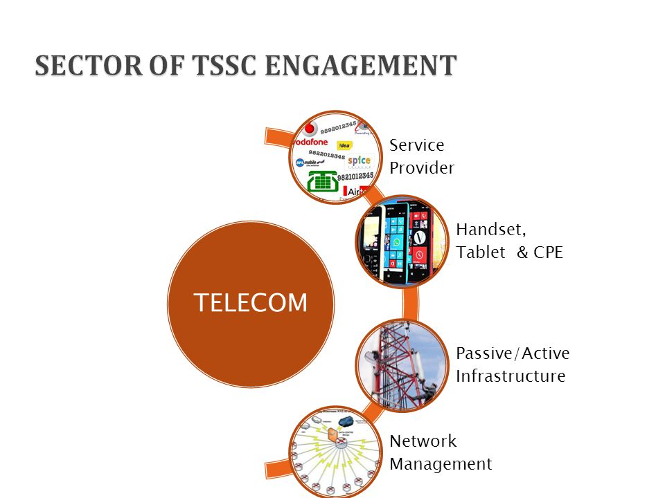 TELECOM Service Provider Handset, Tablet & CPE Passive/Active Infrastructure Network Management
