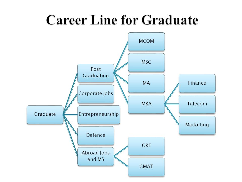 Graduate Post Graduation MCOMMSCMAMBAFinanceTelecomMarketingCorporate jobsEntrepreneurshipDefence Abroad Jobs and MS GREGMAT