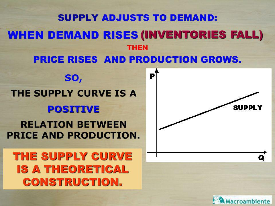 SUPPLY ADJUSTS TO DEMAND: WHEN DEMAND RISES (INVENTORIES FALL) THEN PRICE RISES AND PRODUCTION GROWS. SO, THE SUPPLY CURVE IS APOSITIVE RELATION BETWE