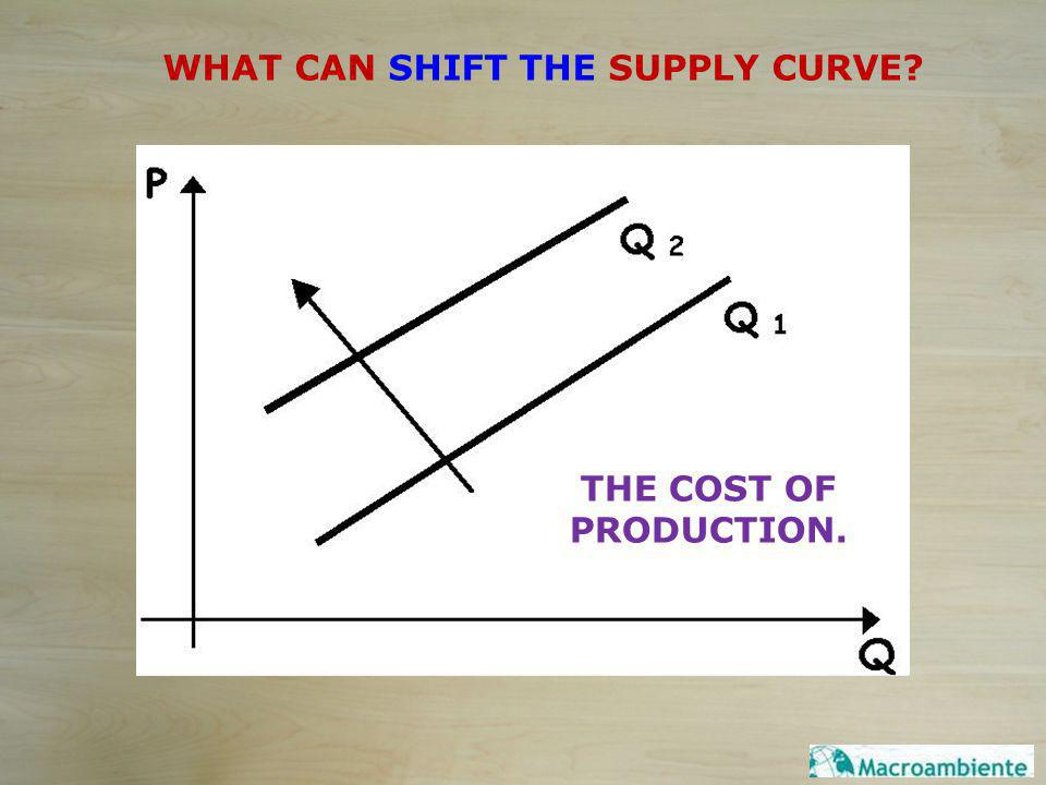 WHAT CAN SHIFT THE SUPPLY CURVE? THE COST OF PRODUCTION.
