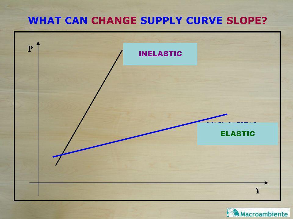 WHAT CAN CHANGE SUPPLY CURVE SLOPE? LESS CAPITAL PERISHABLES MORE CAPITAL NON-PERISHABLES INELASTIC ELASTIC