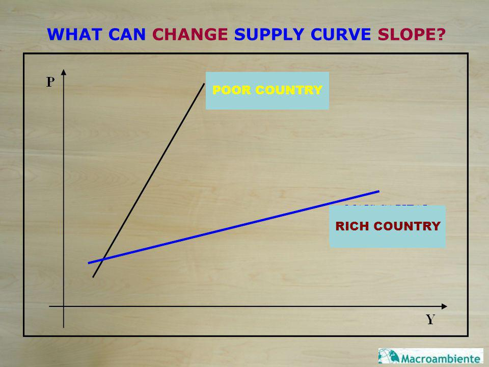 WHAT CAN CHANGE SUPPLY CURVE SLOPE.