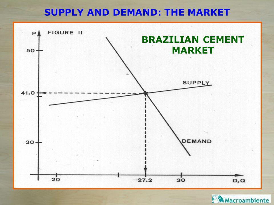 SUPPLY AND DEMAND: THE MARKET BRAZILIAN CEMENT MARKET