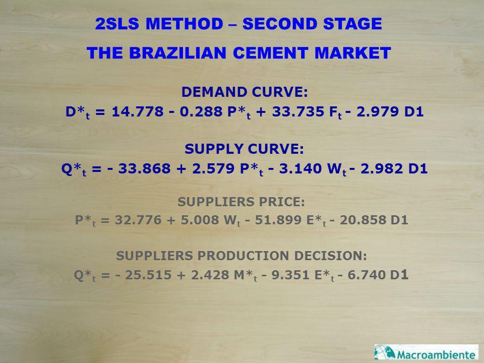 DEMAND CURVE: D* t = 14.778 - 0.288 P* t + 33.735 F t - 2.979 D1 SUPPLY CURVE: Q* t = - 33.868 + 2.579 P* t - 3.140 W t - 2.982 D1 2SLS METHOD – SECOND STAGE THE BRAZILIAN CEMENT MARKET SUPPLIERS PRICE: P* t = 32.776 + 5.008 W t - 51.899 E* t - 20.858 D1 SUPPLIERS PRODUCTION DECISION: Q* t = - 25.515 + 2.428 M* t - 9.351 E* t - 6.740 D 1