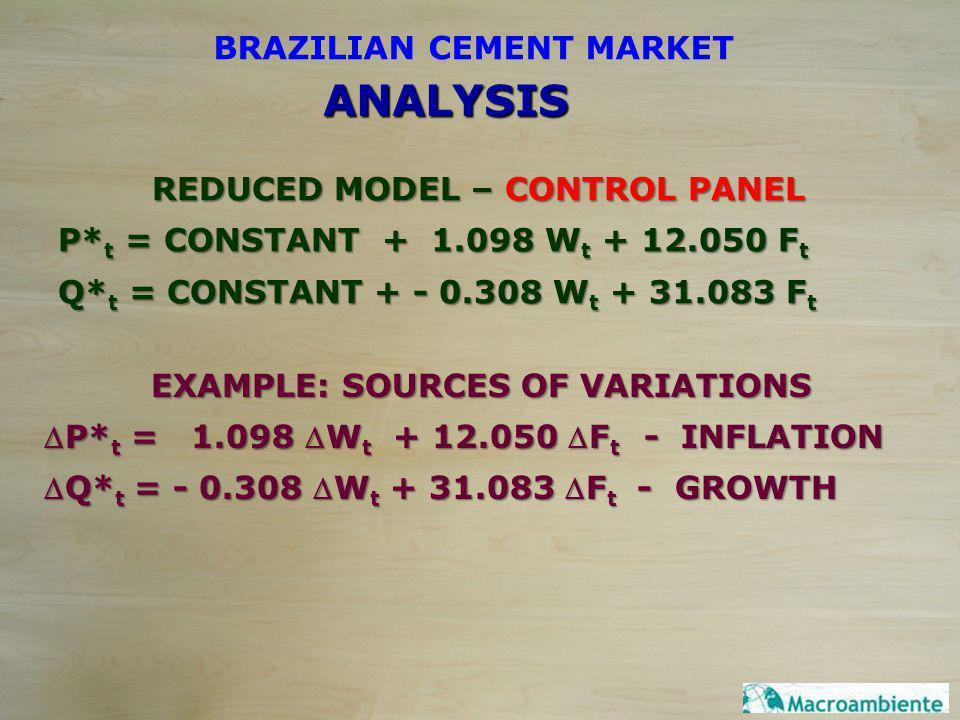 REDUCED MODEL – CONTROL PANEL P* t = CONSTANT + 1.098 W t + 12.050 F t Q* t = CONSTANT + - 0.308 W t + 31.083 F t BRAZILIAN CEMENT MARKET EXAMPLE: SOU