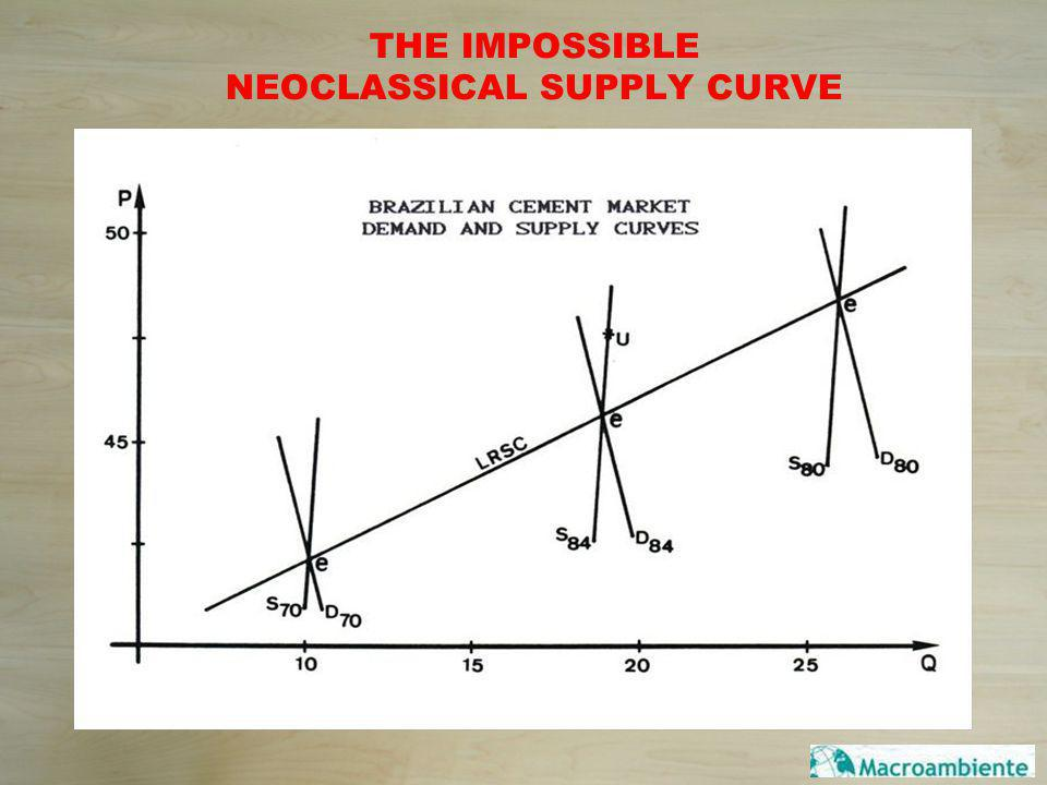 THE IMPOSSIBLE NEOCLASSICAL SUPPLY CURVE WHEN DEMAND SHIFTS TO THE RIGHT AND THEN THE SUPPLY CURVE IS SHIFTED TO THE RIGHT.