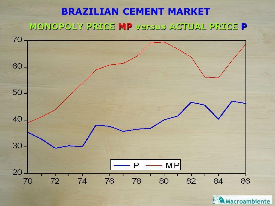 MONOPOLY PRICE MP versus ACTUAL PRICE P BRAZILIAN CEMENT MARKET