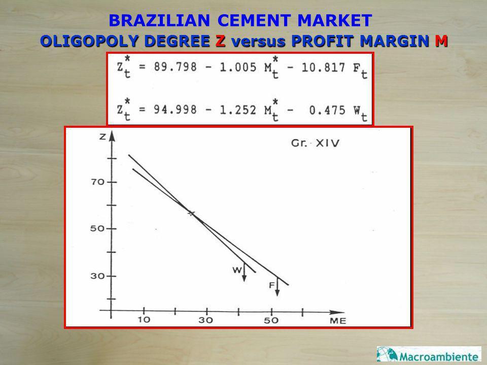 OLIGOPOLY DEGREE Z versus PROFIT MARGIN M BRAZILIAN CEMENT MARKET
