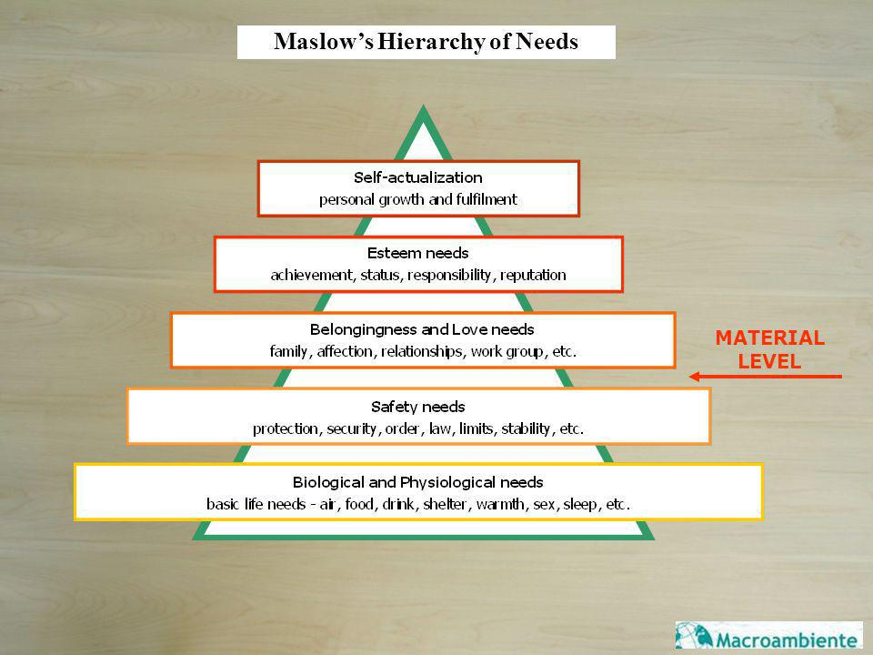 MATERIAL LEVEL Maslows Hierarchy of Needs