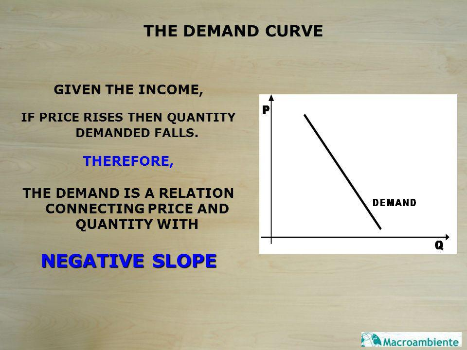 THE DEMAND CURVE GIVEN THE INCOME, IF PRICE RISES THEN QUANTITY DEMANDED FALLS.