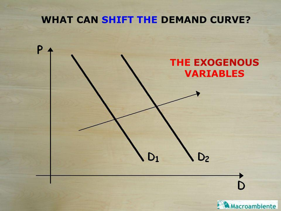 WHAT CAN SHIFT THE DEMAND CURVE? THE EXOGENOUS VARIABLES