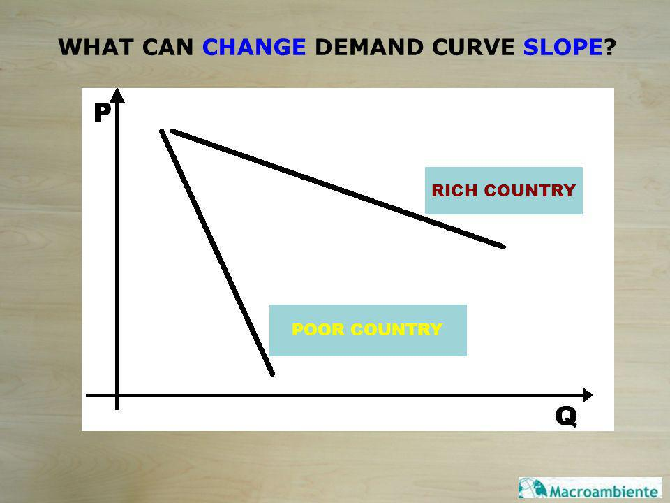 WHAT CAN CHANGE DEMAND CURVE SLOPE? POOR COUNTRY RICH COUNTRY