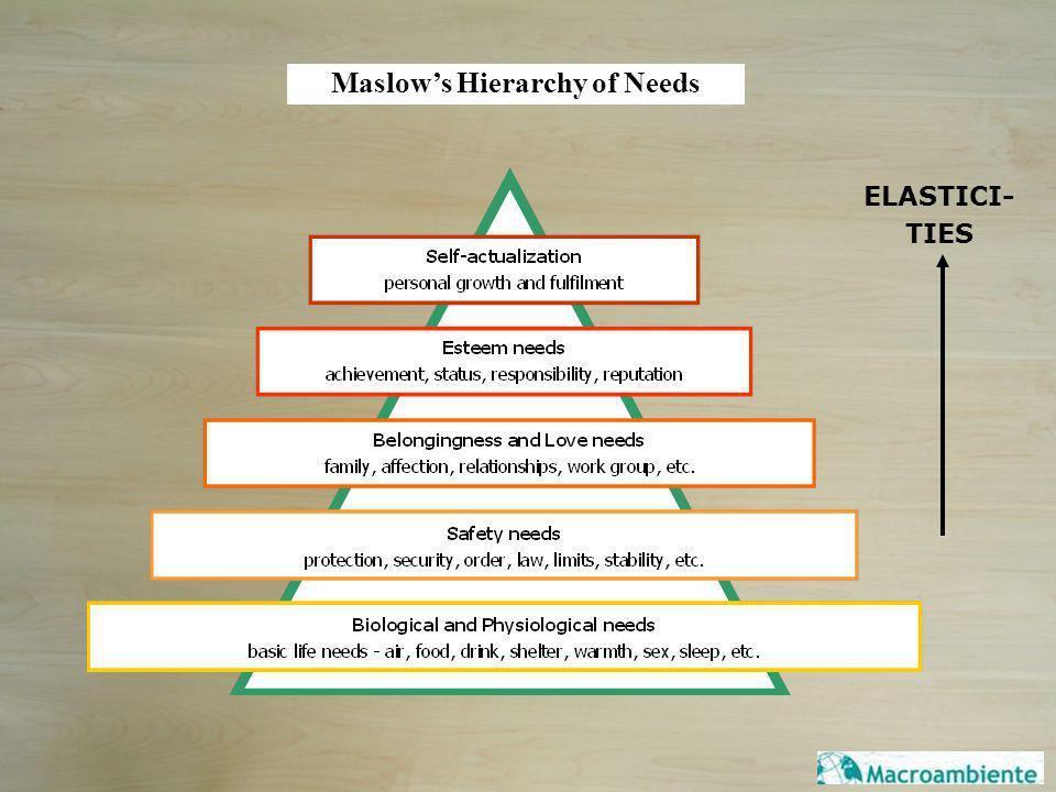 Maslows Hierarchy of Needs ELASTICI- TIES