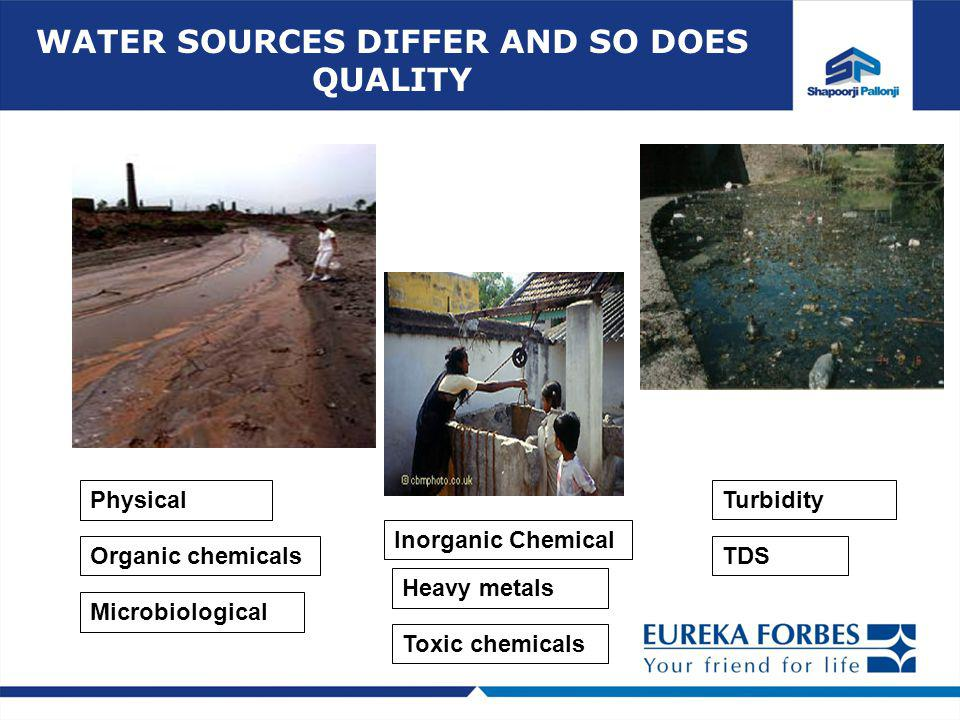 WATER SOURCES DIFFER AND SO DOES QUALITY Physical Inorganic Chemical Microbiological TDS Heavy metals Toxic chemicals Organic chemicals Turbidity