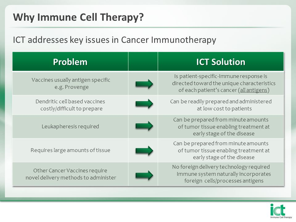 Why Immune Cell Therapy? ICT addresses key issues in Cancer Immunotherapy
