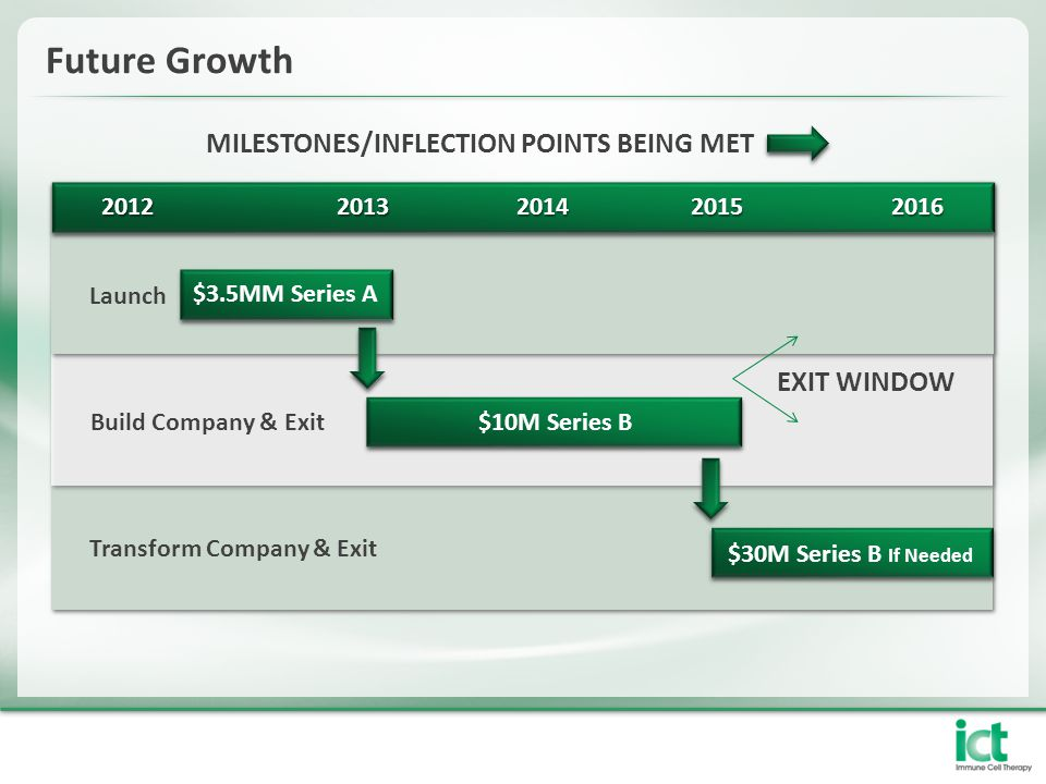 Future Growth MILESTONES/INFLECTION POINTS BEING MET 20122013201420152016 Launch Build Company & Exit Transform Company & Exit $3.5MM Series A $10M Series B $30M Series B If Needed EXIT WINDOW