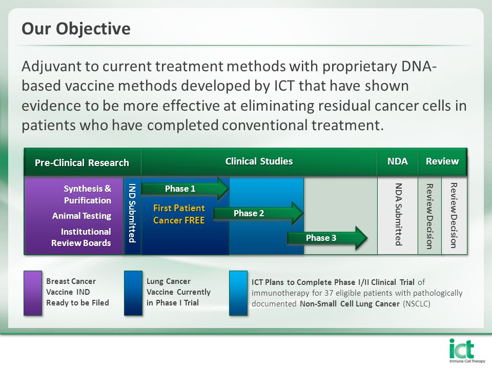Our Objective Adjuvant to current treatment methods with proprietary DNA- based vaccine methods developed by ICT that have shown evidence to be more effective at eliminating residual cancer cells in patients who have completed conventional treatment.