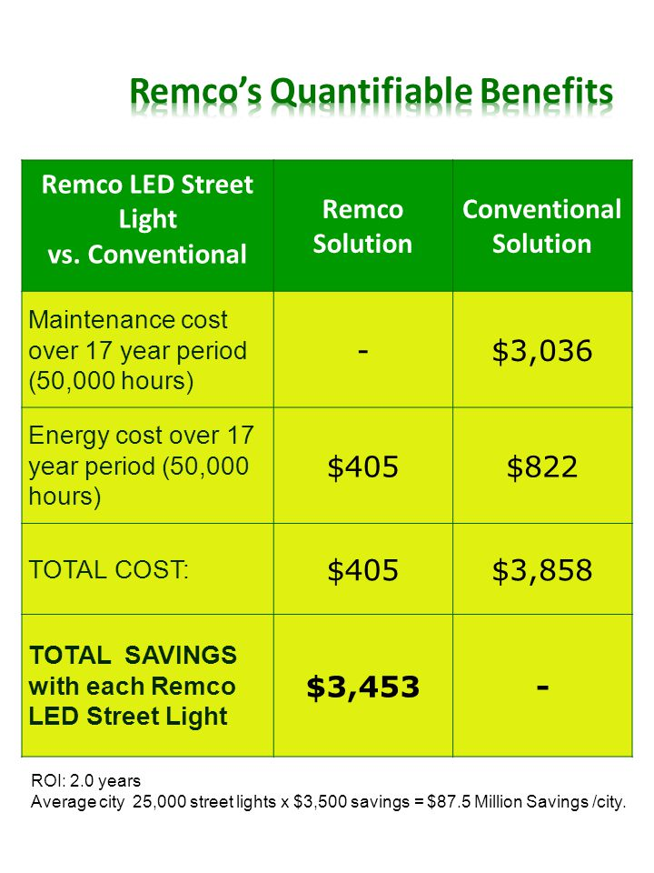 ROI: 2.0 years Average city 25,000 street lights x $3,500 savings = $87.5 Million Savings /city.