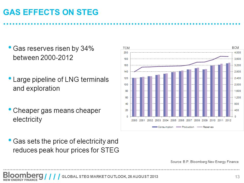 GLOBAL STEG MARKET OUTLOOK, 26 AUGUST 2013 13 / / GAS EFFECTS ON STEG Gas reserves risen by 34% between 2000-2012 Large pipeline of LNG terminals and exploration Cheaper gas means cheaper electricity Gas sets the price of electricity and reduces peak hour prices for STEG Source: B.P, Bloomberg New Energy Finance TCM BCM