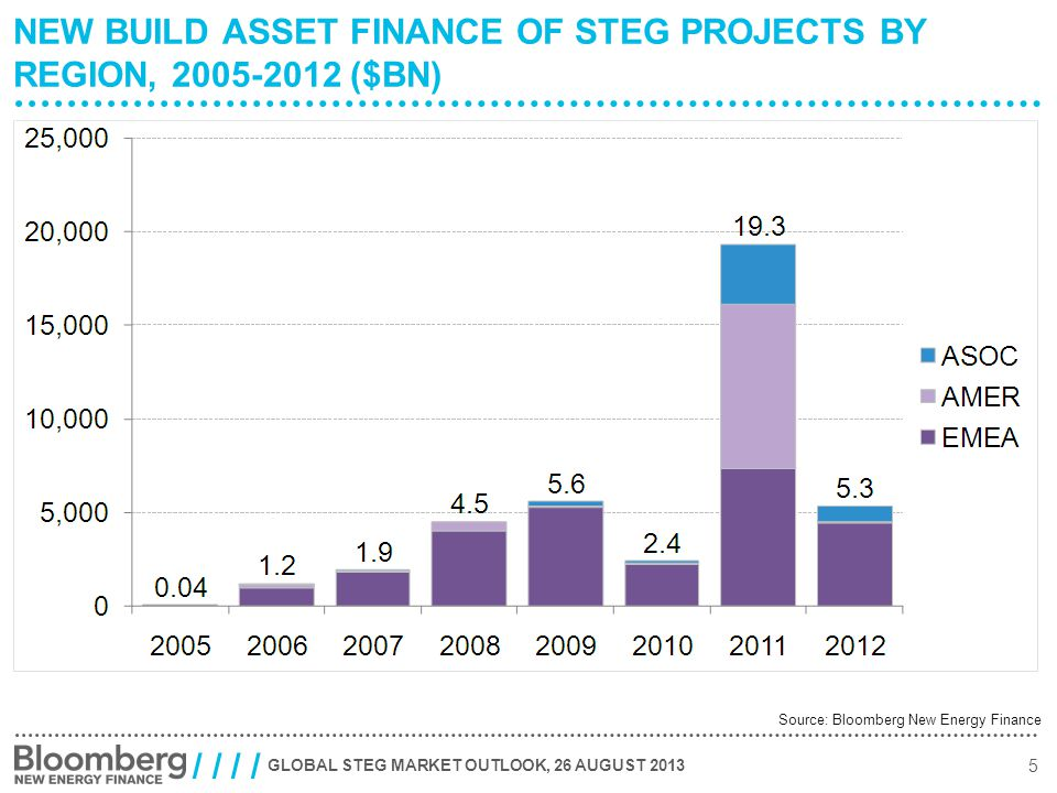 GLOBAL STEG MARKET OUTLOOK, 26 AUGUST 2013 5 / / NEW BUILD ASSET FINANCE OF STEG PROJECTS BY REGION, 2005-2012 ($BN) Source: Bloomberg New Energy Finance