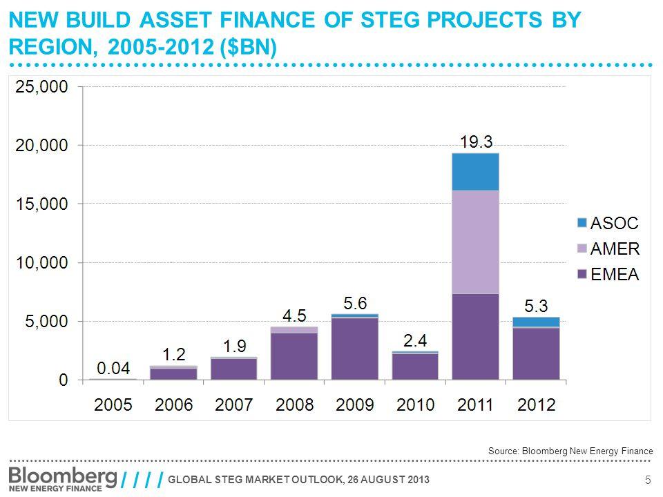 GLOBAL STEG MARKET OUTLOOK, 26 AUGUST 2013 6 / / GLOBAL SOLAR THERMAL CAPACITY, 1995-2013 (MW) Source: Bloomberg New Energy Finance