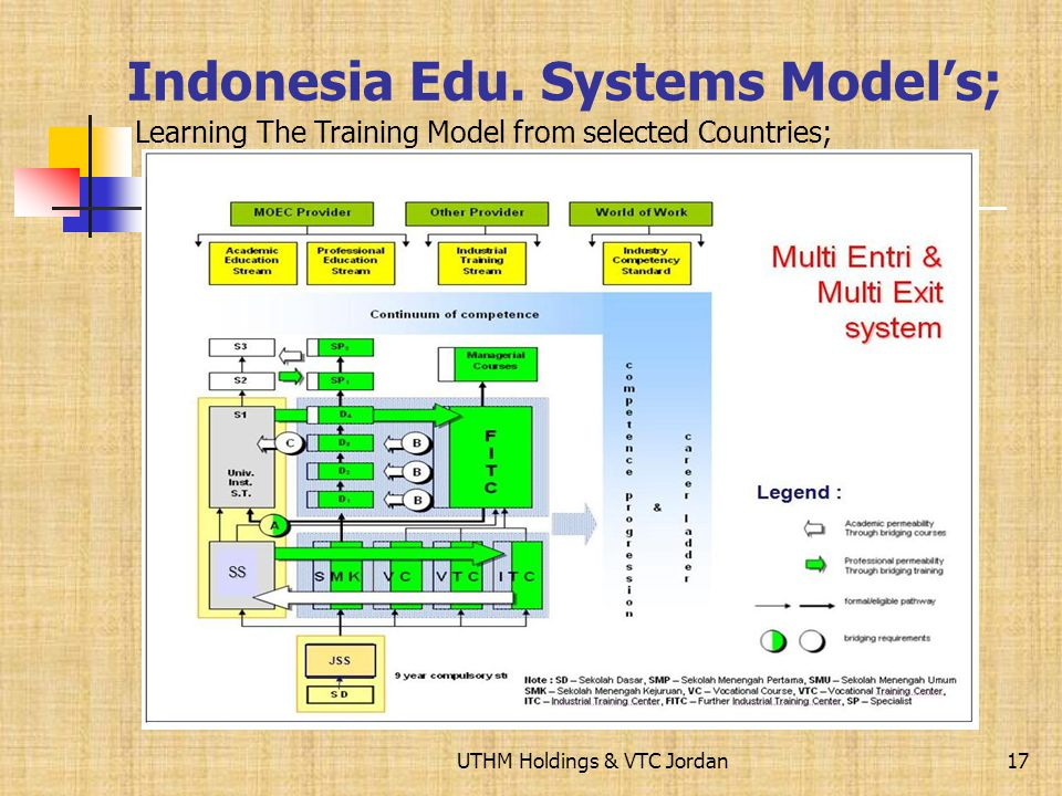 Consequences to restructuring VTC The new Training Model needed Learning The Training Model from selected Countries; Malaysia TVET System Models; 16 H