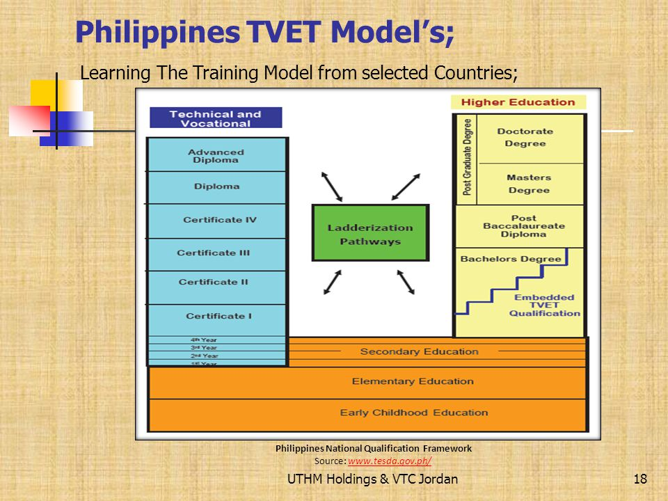 UTHM Holdings & VTC Jordan17 Indonesia Edu. Systems Models; Learning The Training Model from selected Countries;