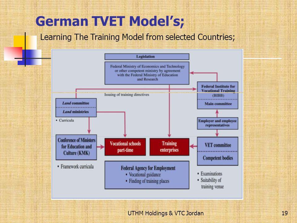 UTHM Holdings & VTC Jordan Philippines TVET Models; 18 Philippines National Qualification Framework Source: www.tesda.gov.ph/www.tesda.gov.ph/ Learnin