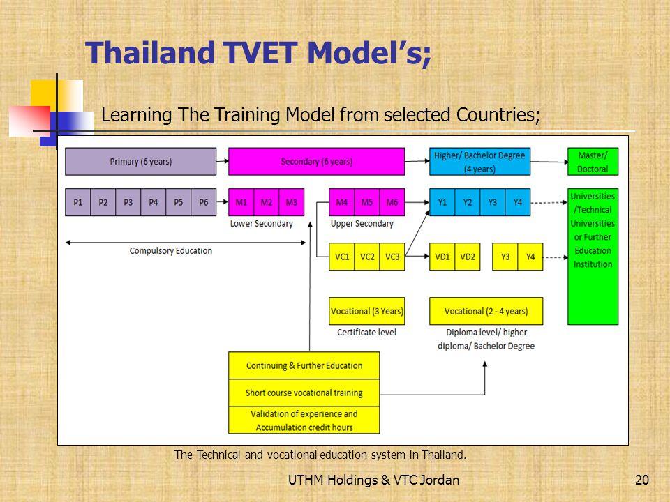 UTHM Holdings & VTC Jordan German TVET Models; 19 Learning The Training Model from selected Countries;