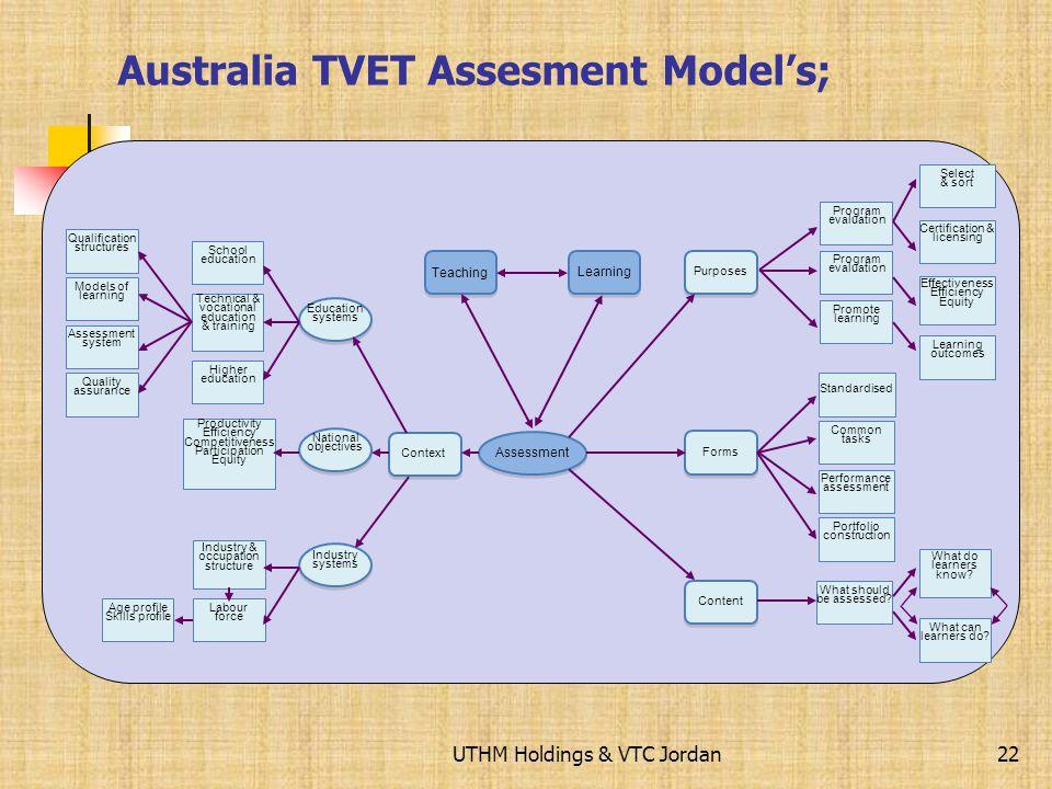 UTHM Holdings & VTC Jordan Australia TVET Models; 21