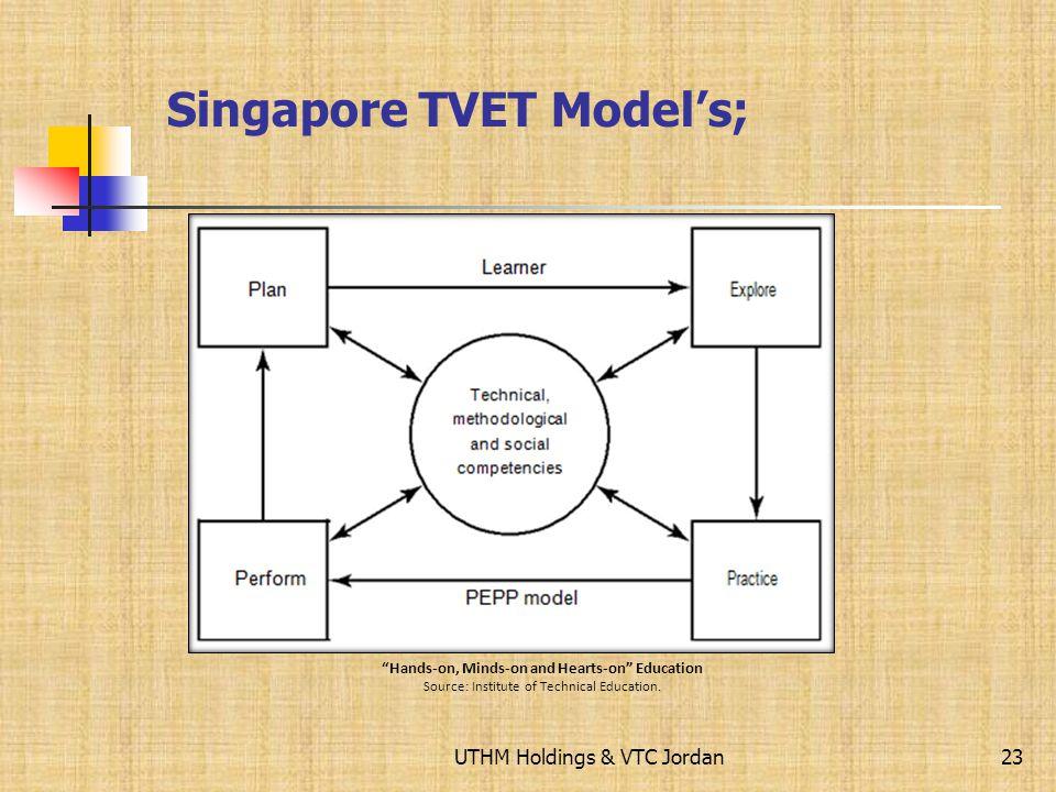 UTHM Holdings & VTC Jordan Australia TVET Assesment Models; 22 Assessment Teaching Learning Education systems National objectives Industry systems Pur