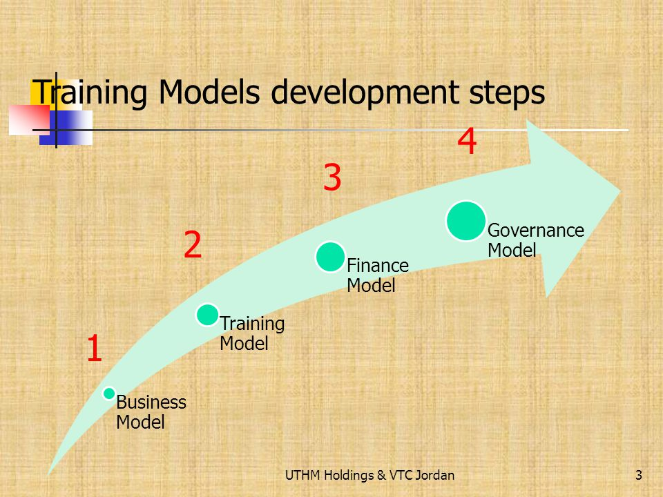 The Development of the New Training Model In-conjunction to the New VTC Restructuring towards 21 st Century practices. 2