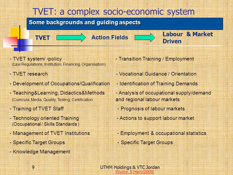 TVET: a complex socio-economic system Some backgrounds and guiding aspects Interrelationships between TVET and Labour Market Labour Market Employment-