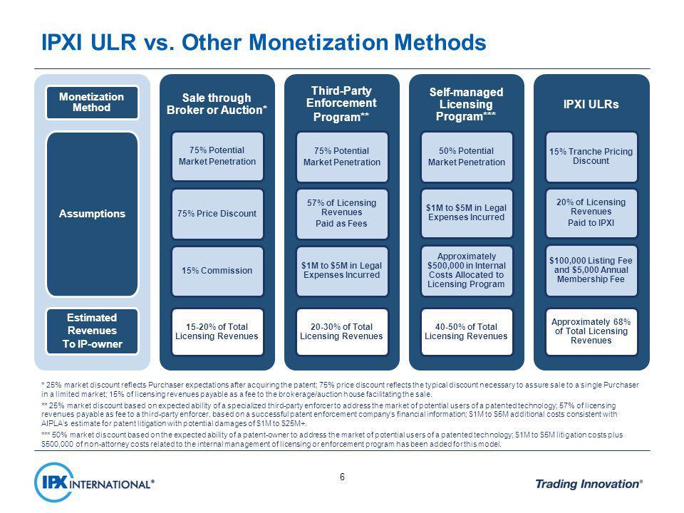 6 IPXI ULR vs.