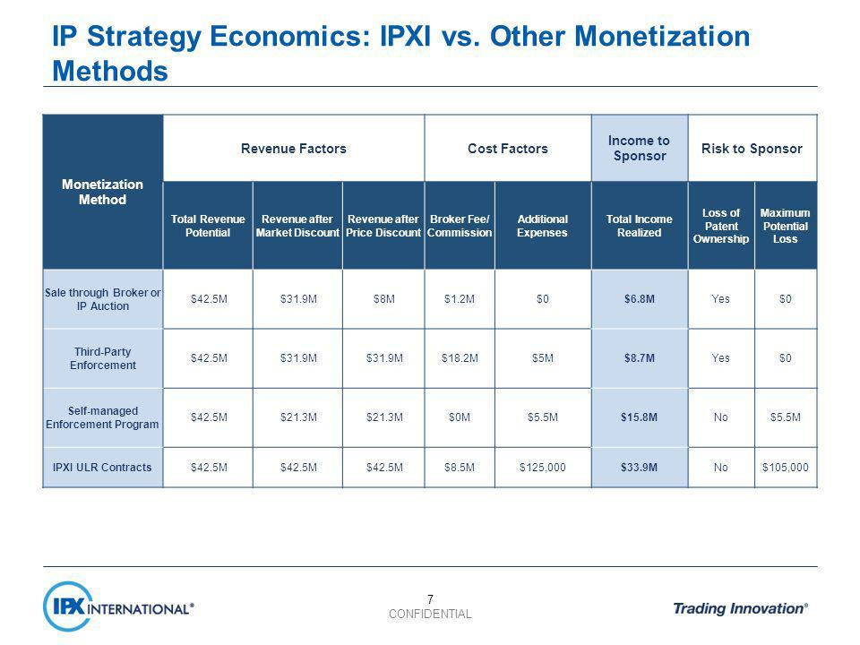 IP Strategy Economics: IPXI vs.