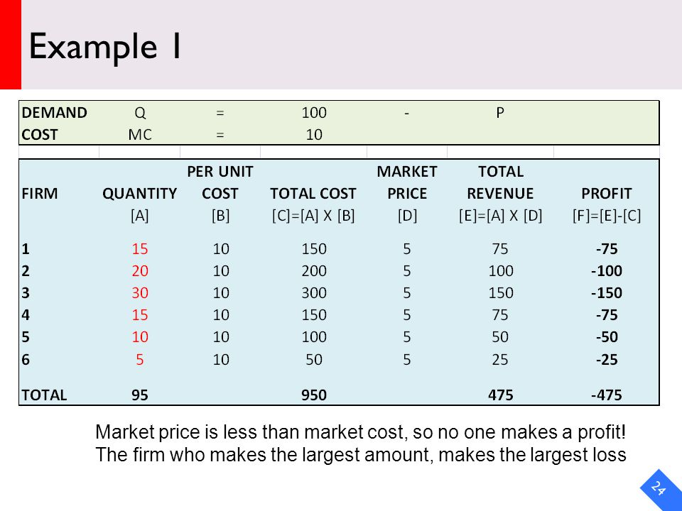 DRAFT Example 1 24 Market price is less than market cost, so no one makes a profit.