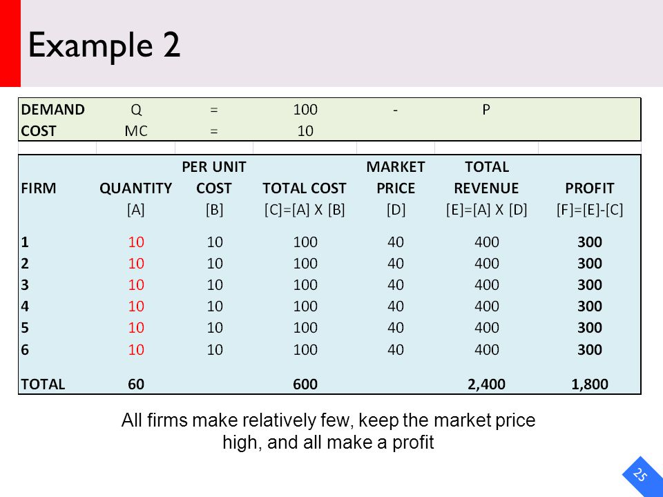 DRAFT Example 2 25 All firms make relatively few, keep the market price high, and all make a profit