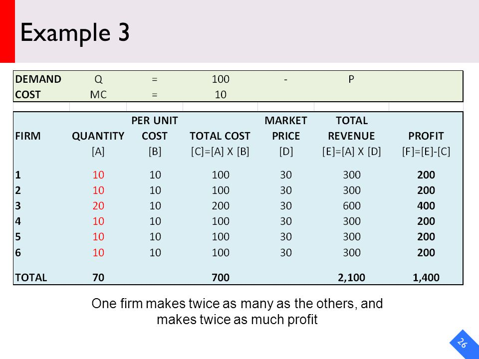 DRAFT Example 3 26 One firm makes twice as many as the others, and makes twice as much profit